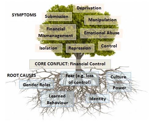 Cause and Symptom Tree