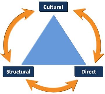 Violence Triangle Image